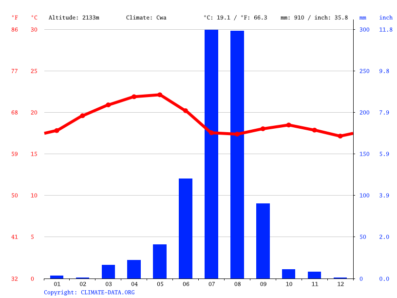 Climograph // Weather by Month, Axum