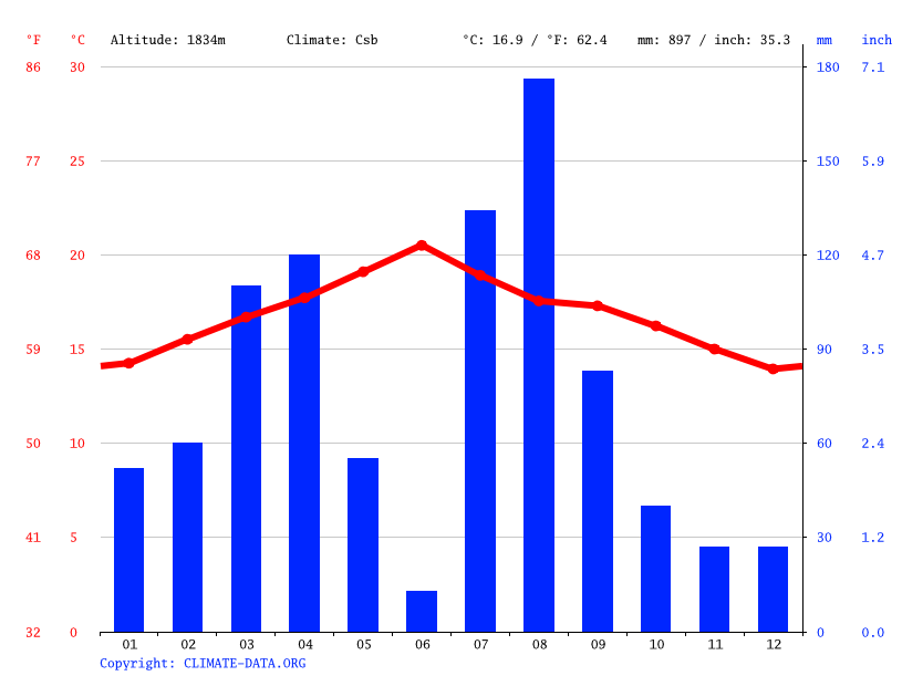 Climate graph // Weather by Month, Kembolcha