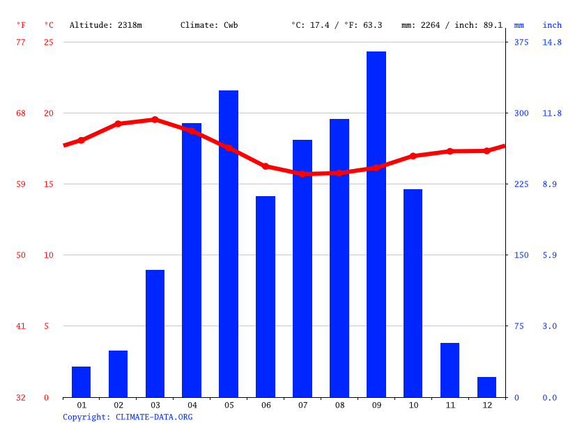 Climate graph // Weather by Month, Hossa'ina