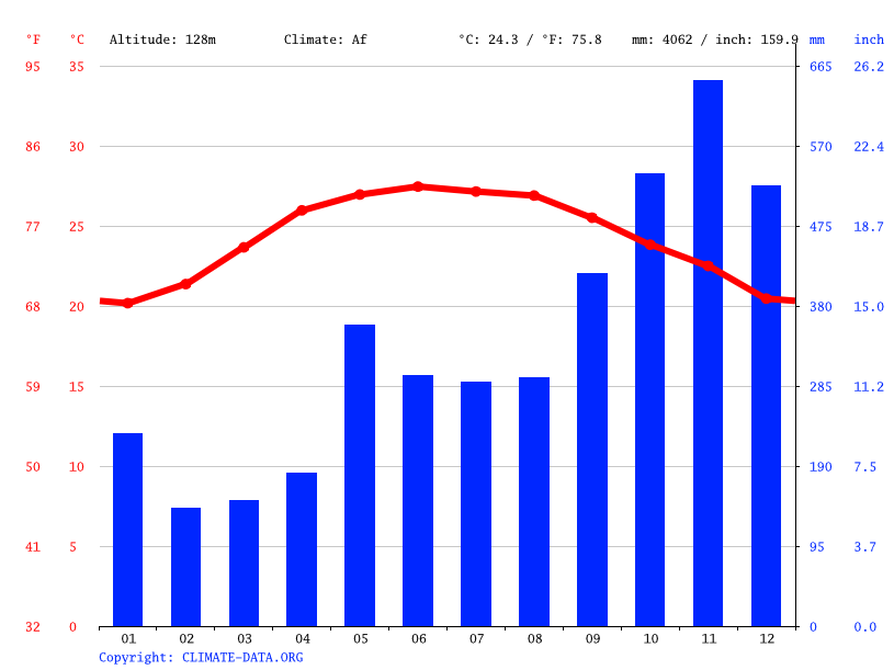 Climate graph // Weather by Month, Thanh Tước 3