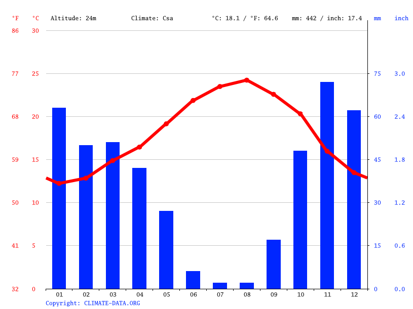 Climate graph // Weather by Month, Rabat