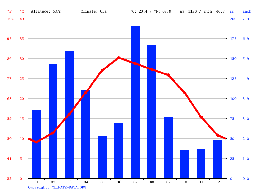 Climate graph // Weather by Month, Haripur