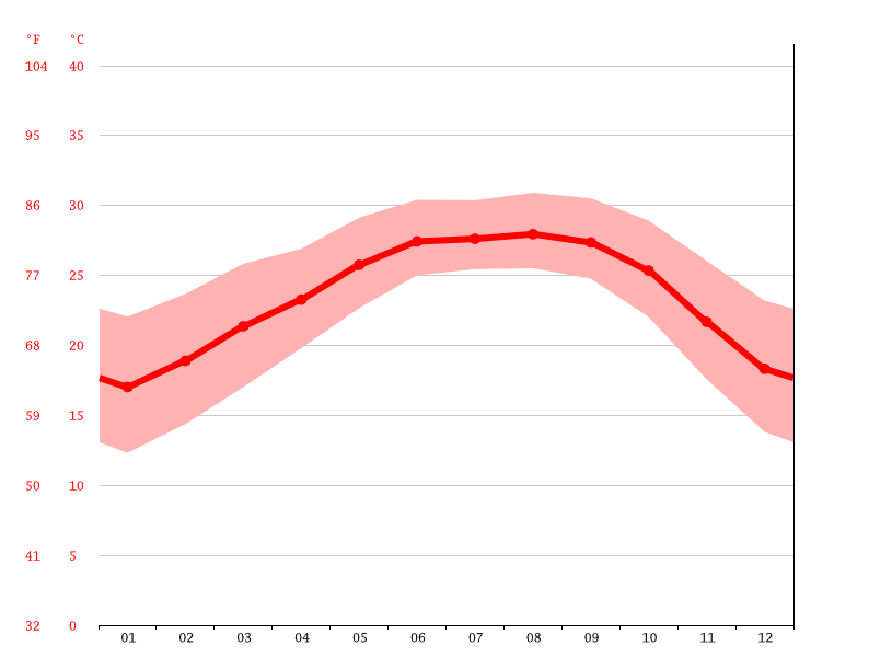 Temperature graph, Dibrugarh