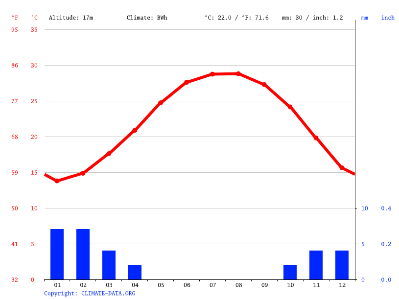 Climate graph // Weather by Month, Al-Zaqaziq‎