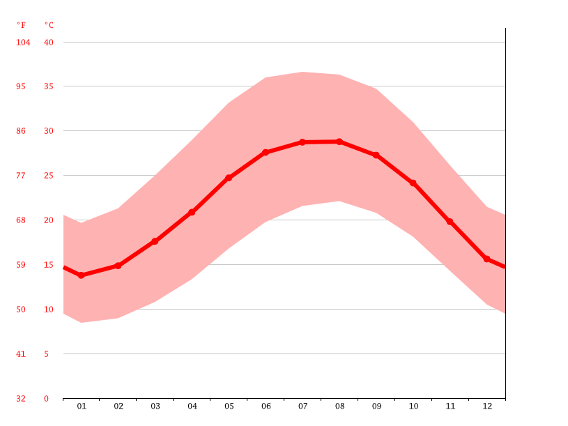 average temperature, Al-Zaqaziq‎