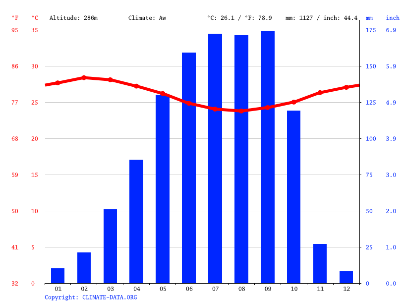 Climate graph // Weather by Month, Akinmorin