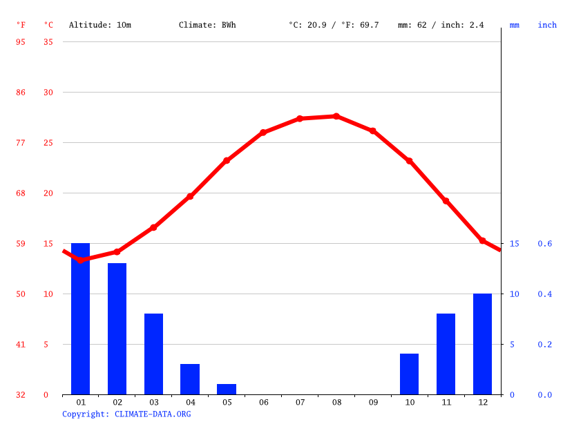 Climate graph, Damanhur
