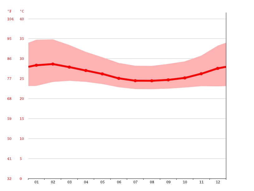 Temperature graph, Enugu Umunze