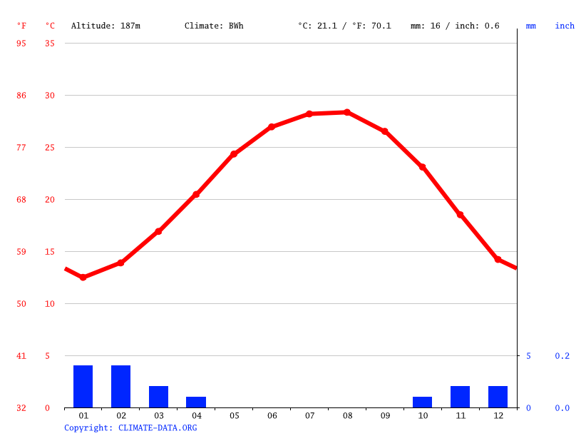 Climate graph, 6th of October