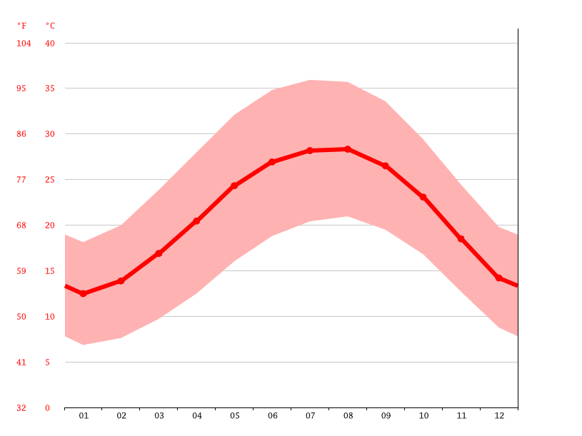 Temperature graph, 6th of October