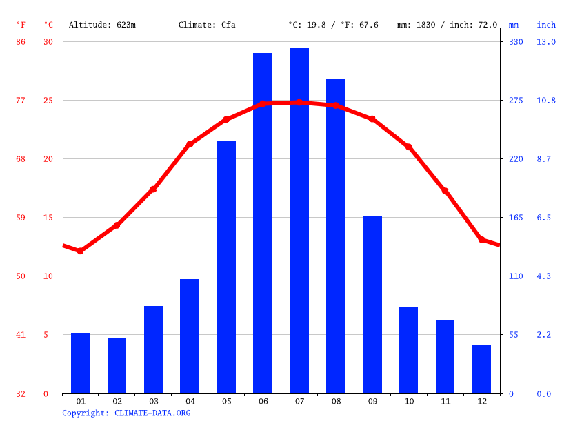Climate graph // Weather by Month, Sam Coóc