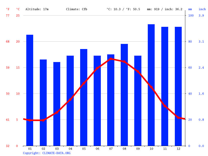 Climate graph // Weather by Month, Newport