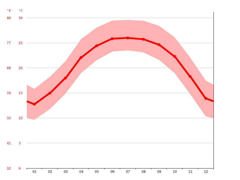 Temperature graph, Khau Pin