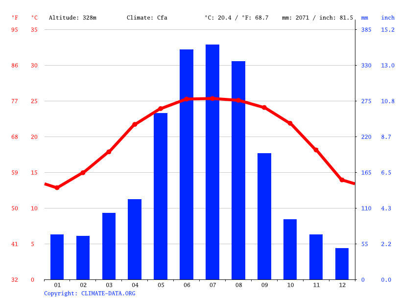 Climate graph // Weather by Month, Nà Đản