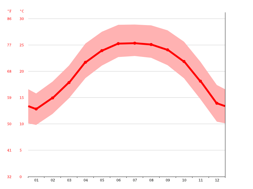 Temperature graph, Nà Đản