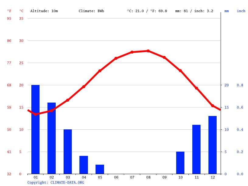 Climate graph, Disuq