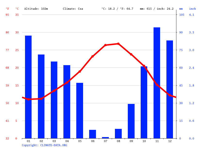 Climate graph // Weather by Month, Algiers