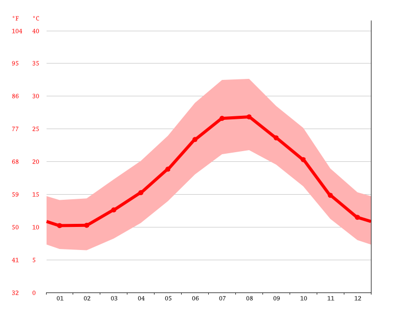 Temperature graph, Annaba