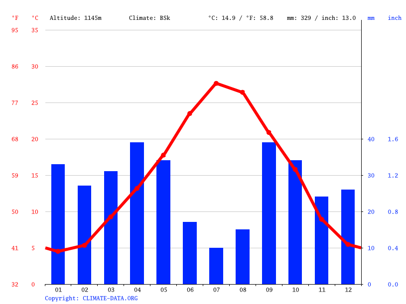 Climate graph // Weather by Month, Djelfa