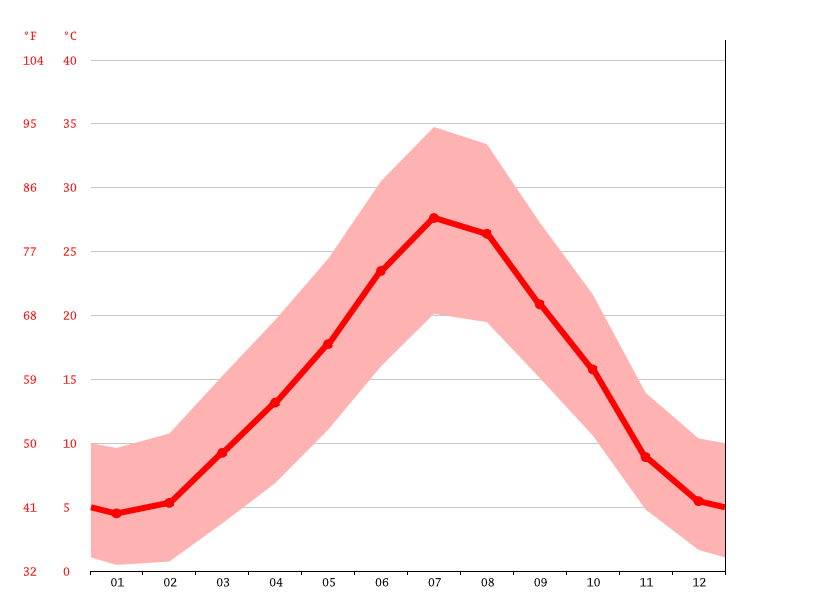 Temperature graph, Djelfa