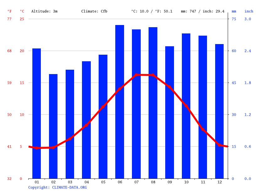 Climate graph // Weather by Month, Kingston upon Hull