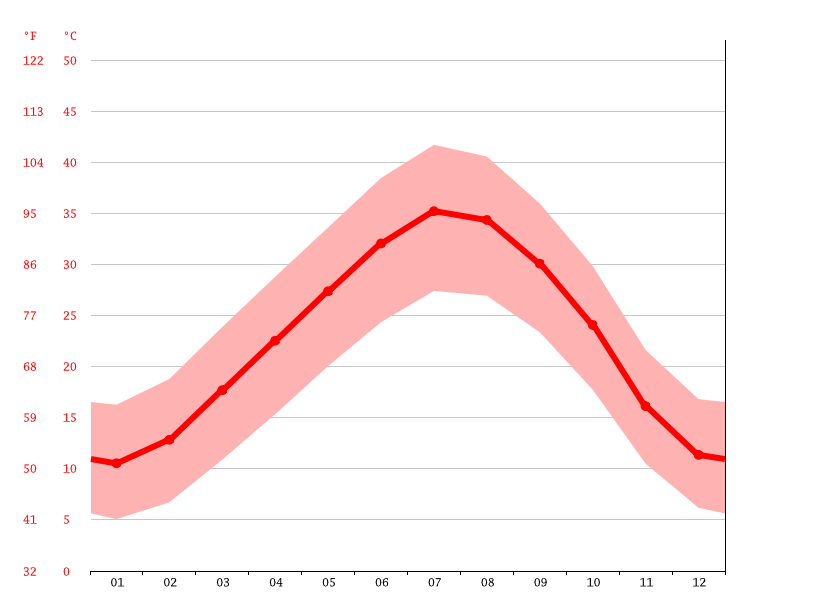 Temperature graph, Ouargla
