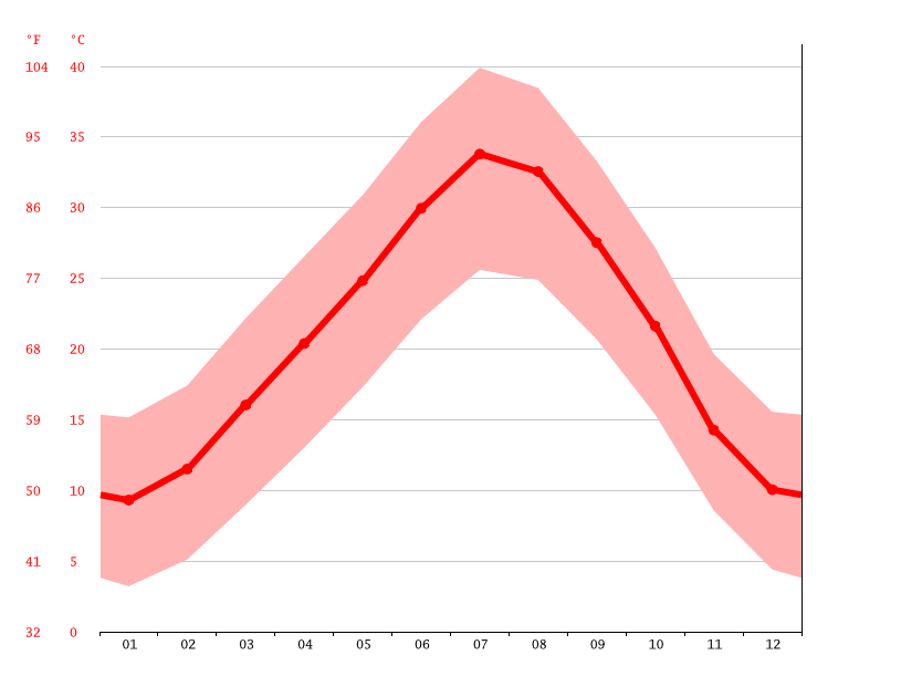 Temperature graph, Bechar