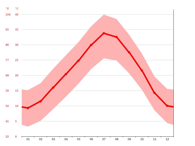 Temperature graph, Bechar