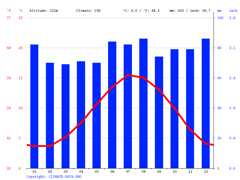 Climate graph // Weather by Month, Bradford