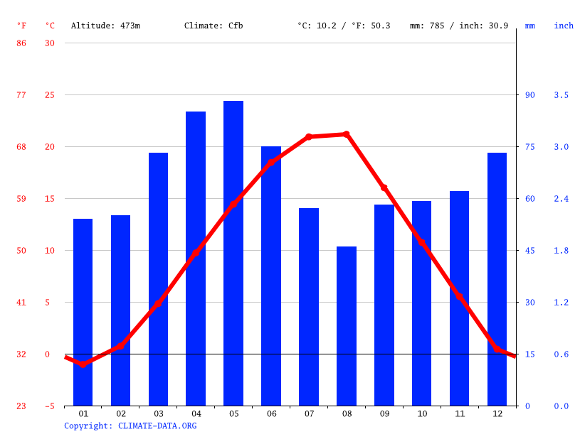 Climate graph // Weather by Month, Kamenicë