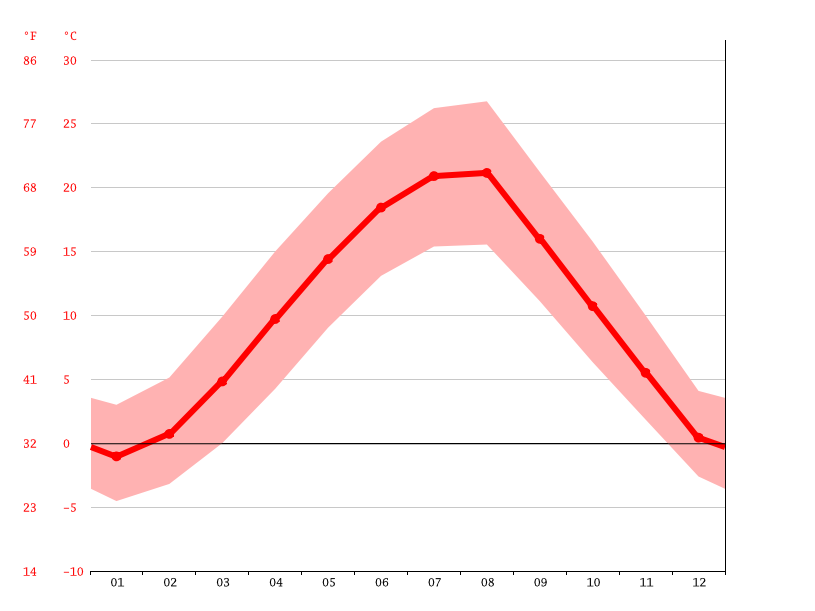 Temperature graph, Kamenicë