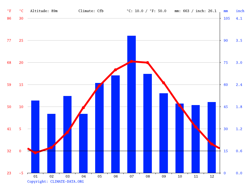 Climate graph // Weather by Month, Góra