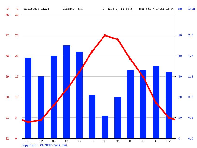 Climate graph, Khenchela