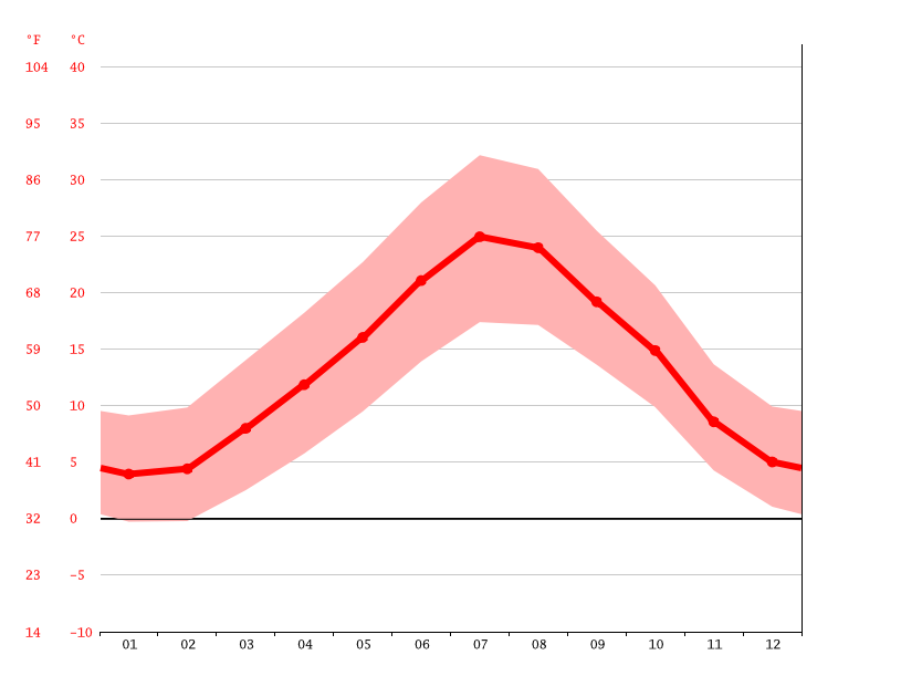 Temperature graph, Khenchela