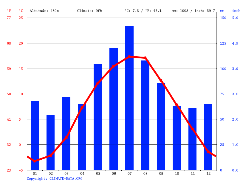 Climate graph // Weather by Month, Kamienna Góra