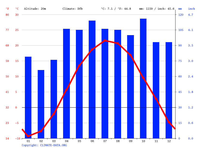 Climate graph, Montreal