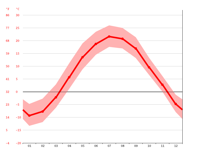 Temperature graph, Montreal