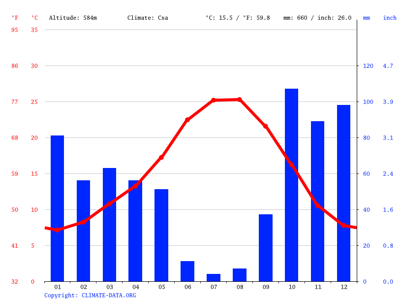 Climate graph // Weather by Month, Monsanto