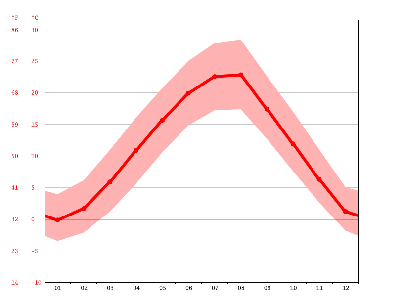 Temperature graph, Lipjan