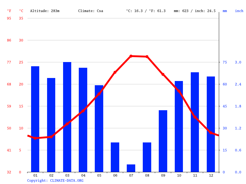 Climate graph // Weather by Month, Guelma