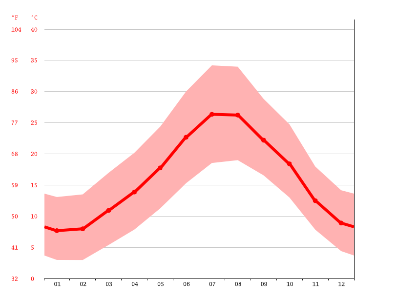 Temperature graph, Guelma