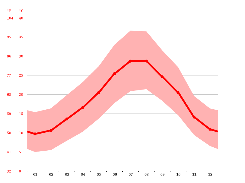Temperature graph, Relizane