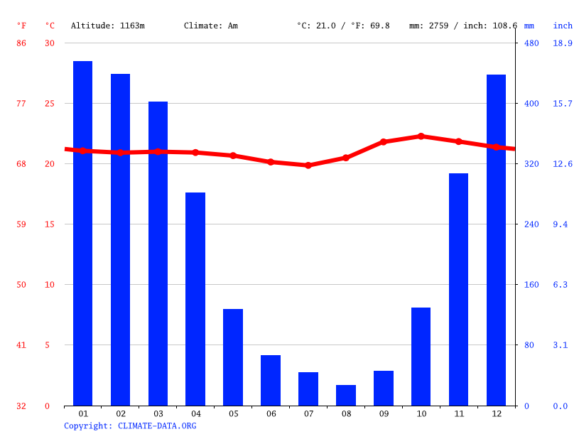 Climate graph // Weather by Month, Ruteng