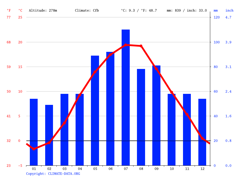 Climate graph // Weather by Month, Radlin
