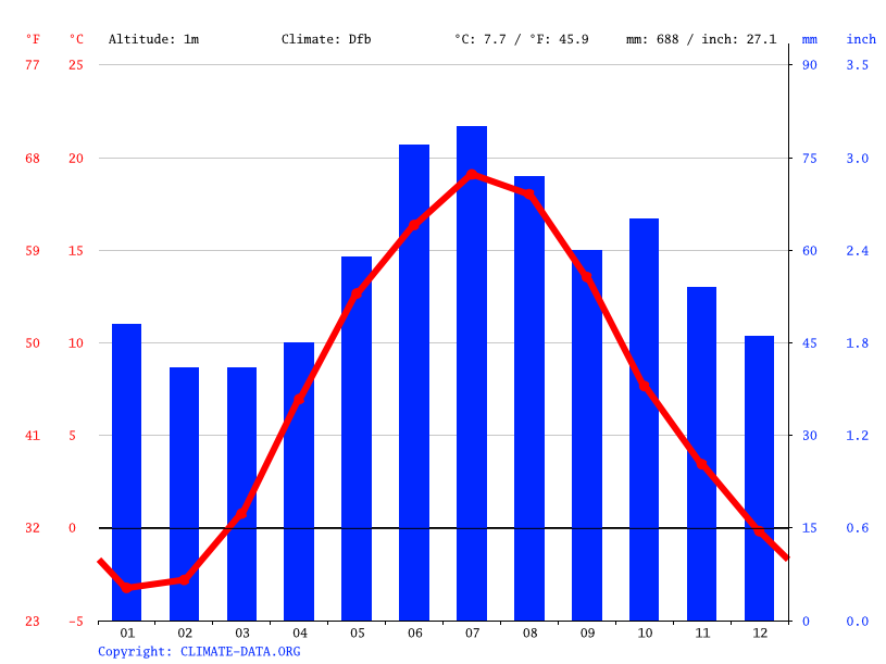 Climate graph // Weather by Month, Jelgava