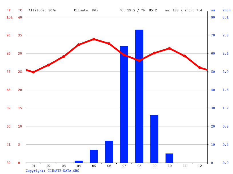 Climate graph // Weather by Month, Kassala