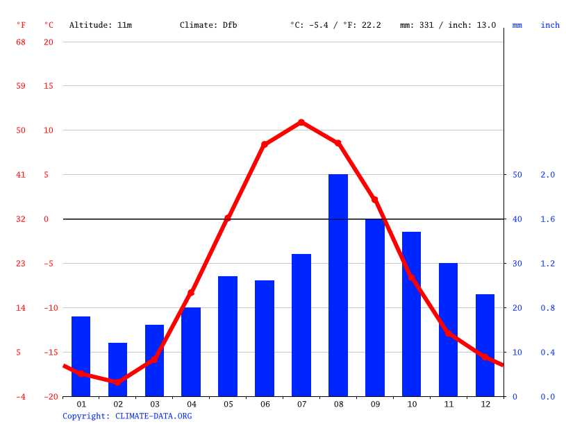 Climate graph // Weather by Month, Ilulissat