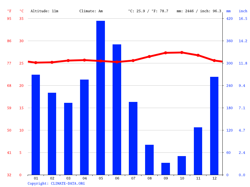Climate graph // Weather by Month, Cayenne
