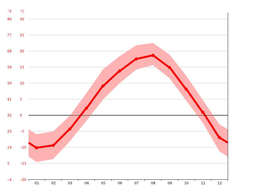 ��������������������������� climatedataorg