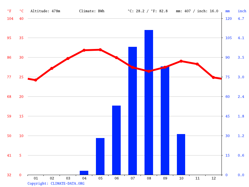 Climate graph // Weather by Month, Ad Da'ein